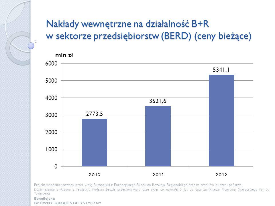 Nakłady wewnętrzne na działalność B+R w sektorze przedsiębiorstw (BERD) (ceny bieżące)