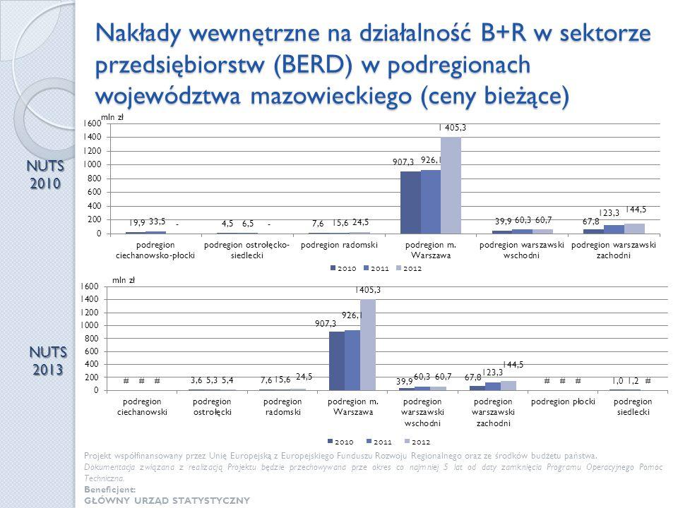 Nakłady wewnętrzne na działalność B+R w sektorze przedsiębiorstw (BERD) w podregionach województwa mazowieckiego (ceny bieżące)