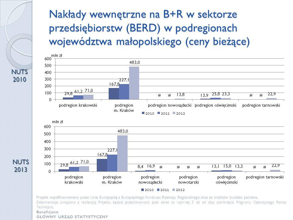Nakłady wewnętrzne na B+R w sektorze przedsiębiorstw (BERD) w podregionach województwa małopolskiego (ceny bieżące)