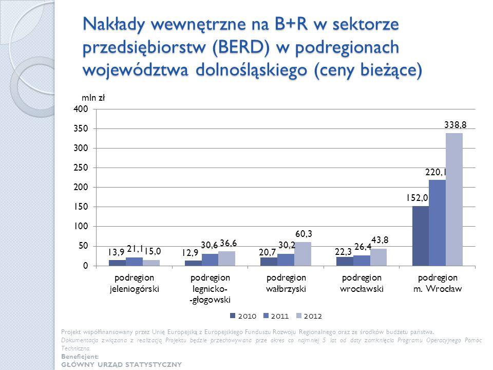Nakłady wewnętrzne na B+R w sektorze przedsiębiorstw (BERD) w podregionach województwa dolnośląskiego (ceny bieżące)