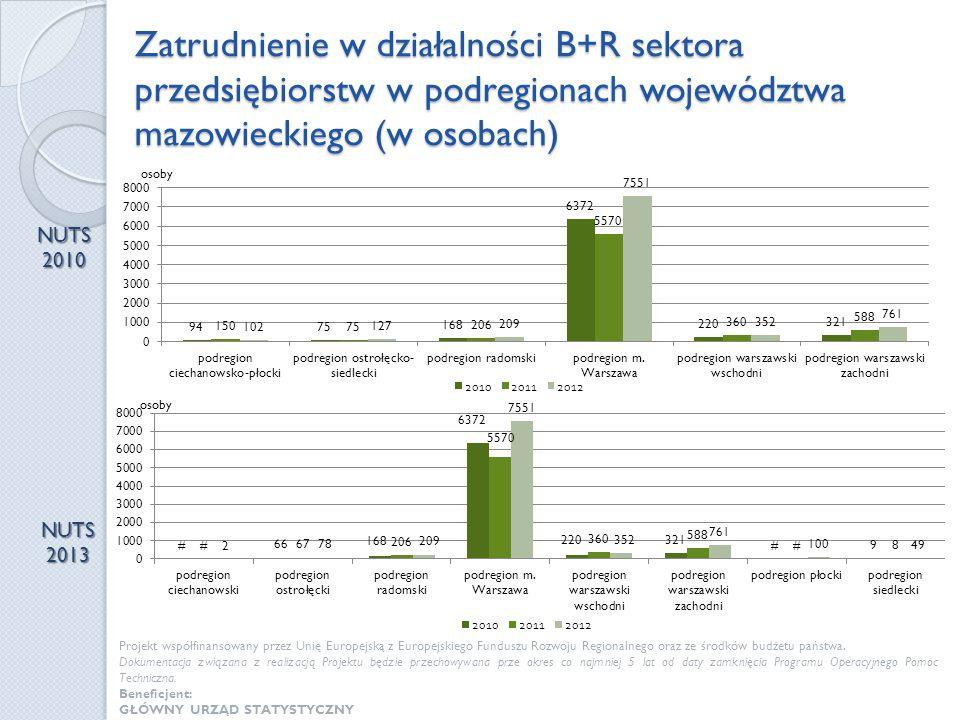 Zatrudnienie w działalności B+R sektora przedsiębiorstw w podregionach województwa mazowieckiego (w osobach)