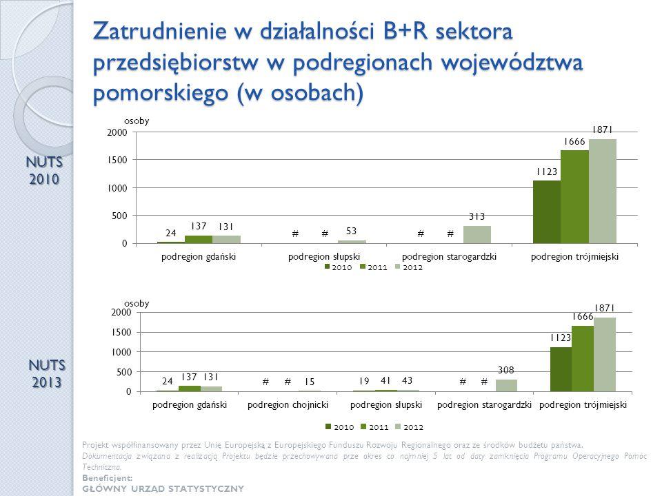 Zatrudnienie w działalności B+R sektora przedsiębiorstw w podregionach województwa pomorskiego (w osobach)