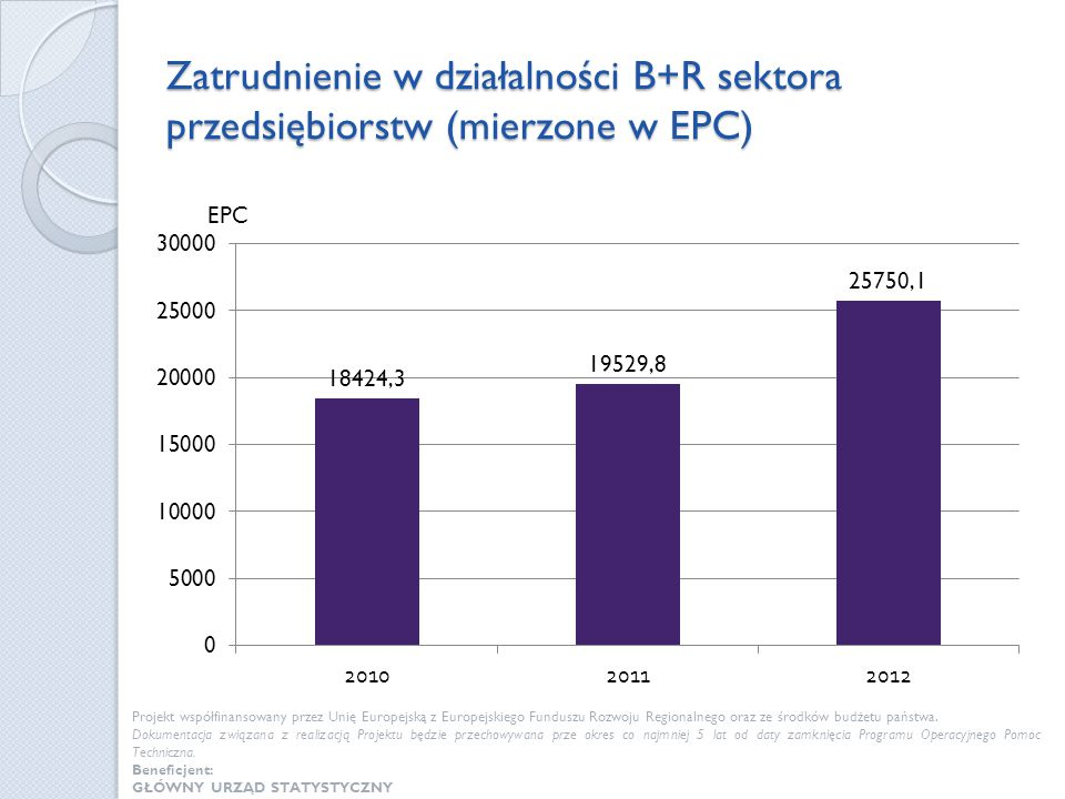 Zatrudnienie w działalności B+R sektora przedsiębiorstw (mierzone w EPC)