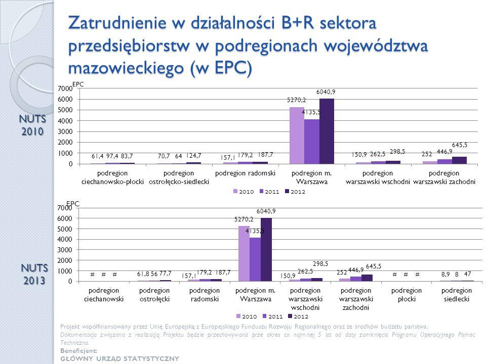 Zatrudnienie w działalności B+R sektora przedsiębiorstw w podregionach województwa mazowieckiego (w EPC)