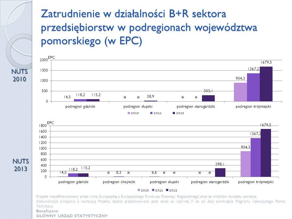 Zatrudnienie w działalności B+R sektora przedsiębiorstw w podregionach województwa pomorskiego (w EPC)