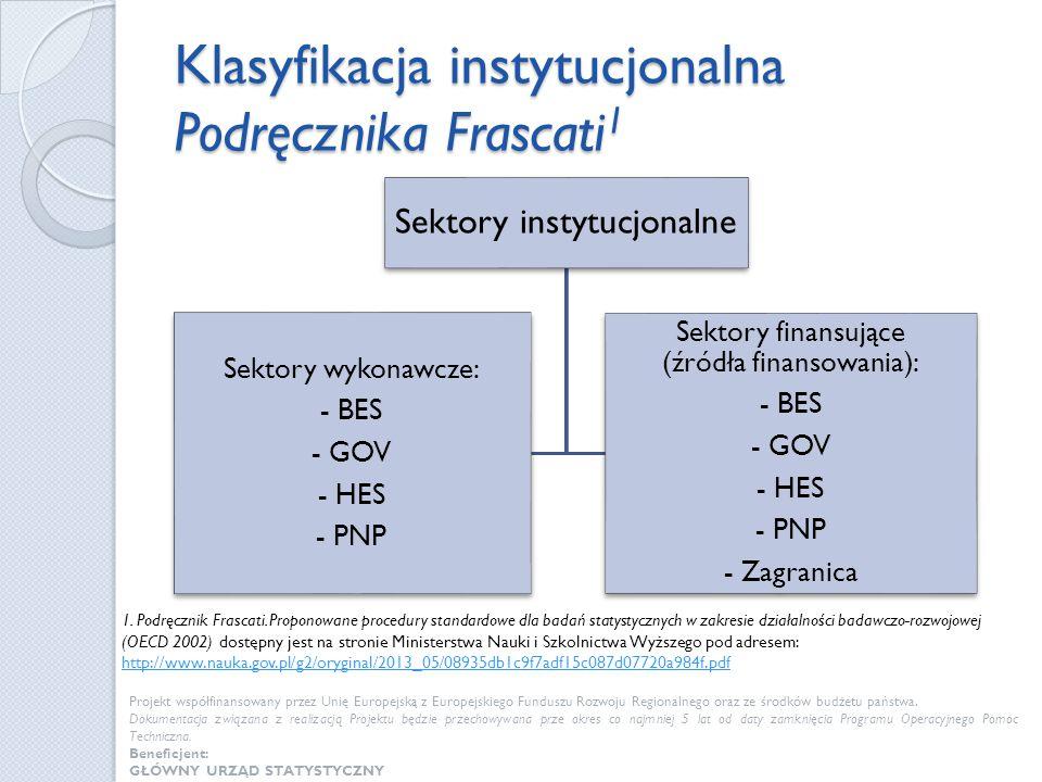 Klasyfikacja instytucjonalna Podręcznika Frascati1
