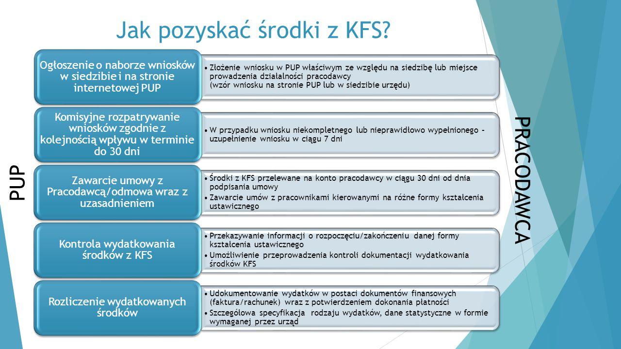 Jak pozyskać środki z KFS