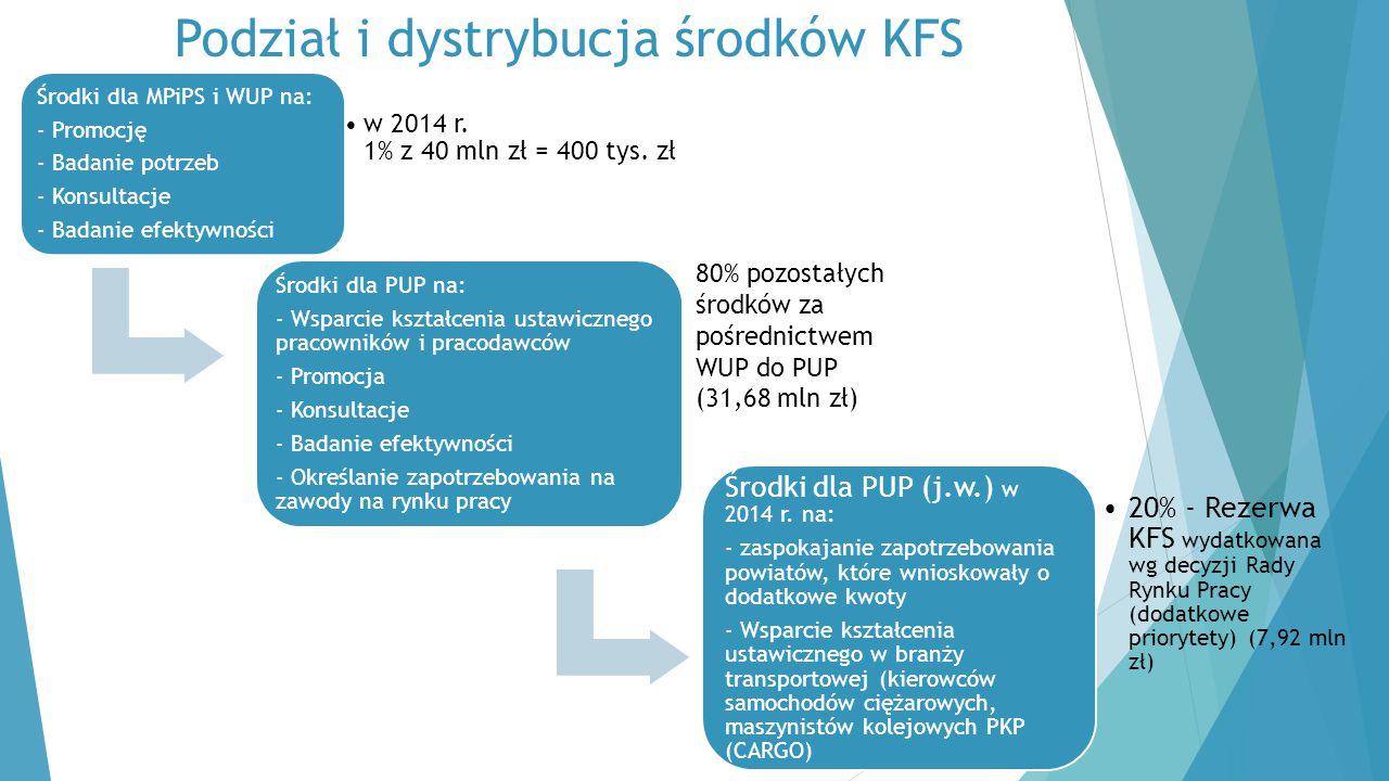 Podział i dystrybucja środków KFS