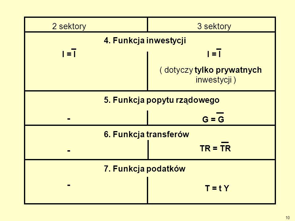 - - - 2 sektory 3 sektory 4. Funkcja inwestycji I = I I = I
