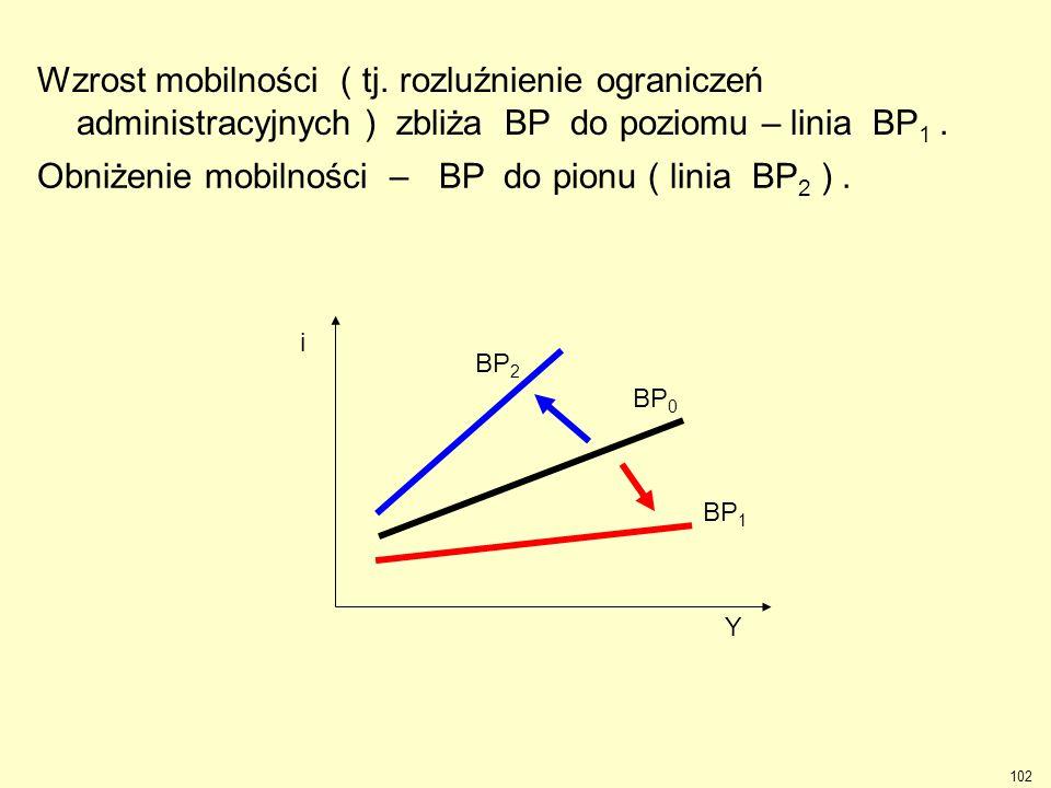 Obniżenie mobilności – BP do pionu ( linia BP2 ) .