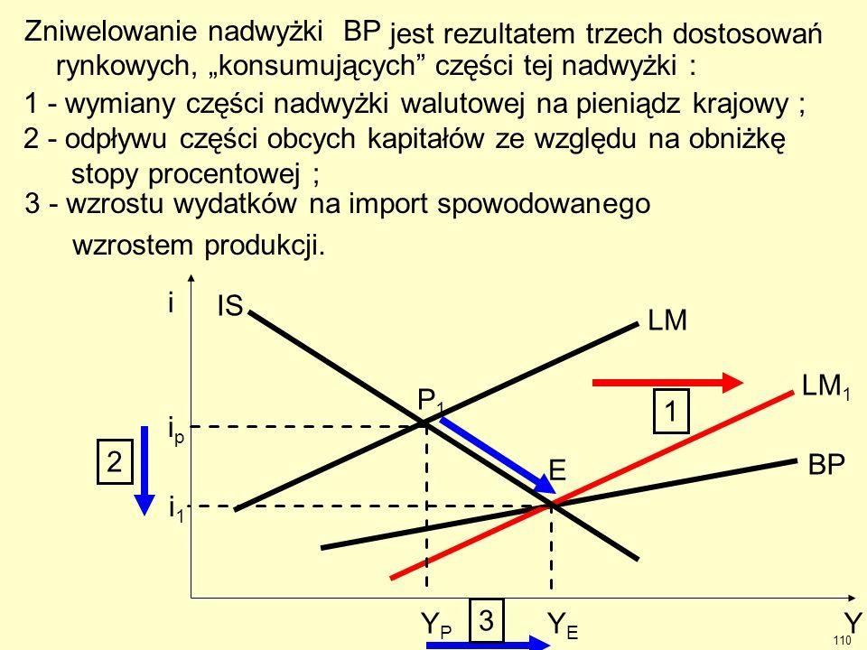 Zniwelowanie nadwyżki BP