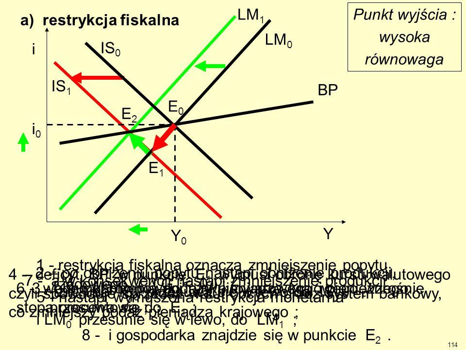 LM1 Punkt wyjścia : wysoka. równowaga. a) restrykcja fiskalna. Y. Y0. i0. i. IS0. LM0. BP.