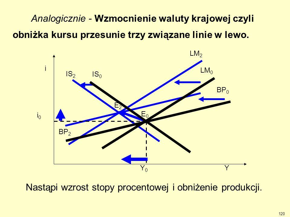 Analogicznie - Wzmocnienie waluty krajowej czyli