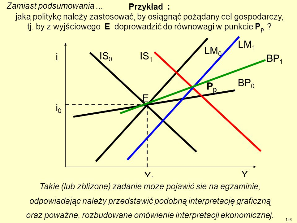 . Pp LM1 Y Y0 i0 i IS0 LM0 BP0 E IS1 BP1 t Zamiast podsumowania ...