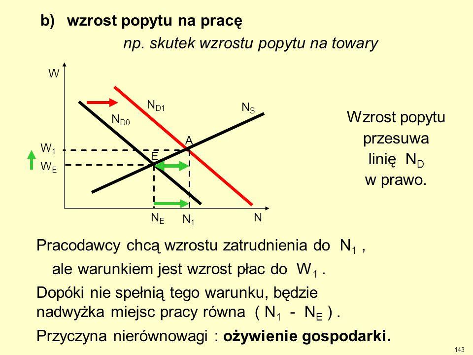 b) wzrost popytu na pracę np. skutek wzrostu popytu na towary