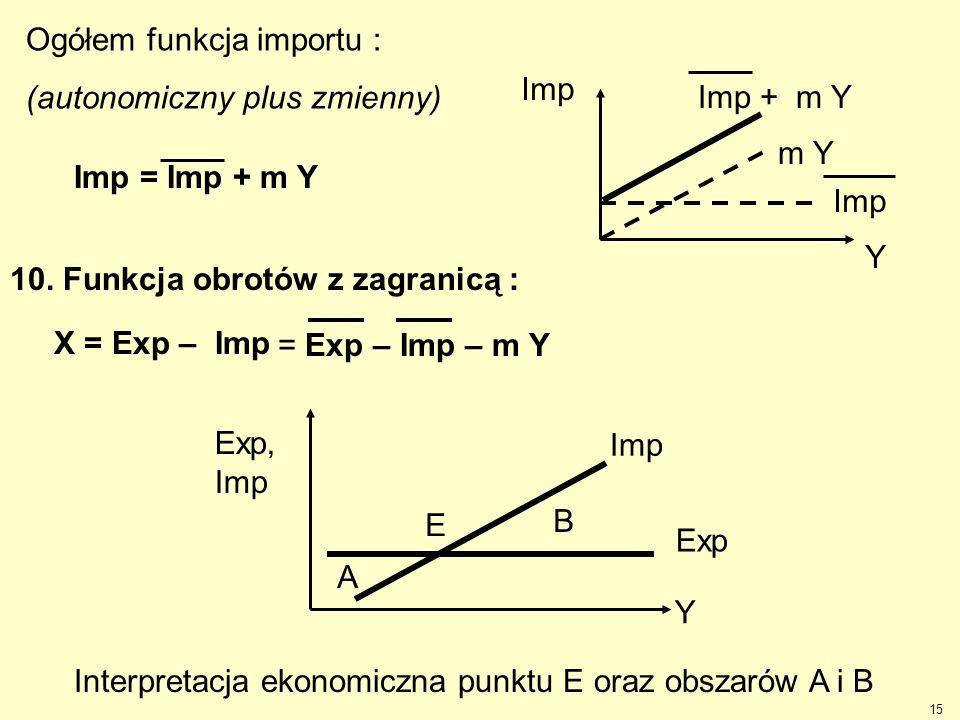 Imp = Imp + m Y Ogółem funkcja importu : (autonomiczny plus zmienny) Imp + m Y. Imp. m Y. Y. 10. Funkcja obrotów z zagranicą :