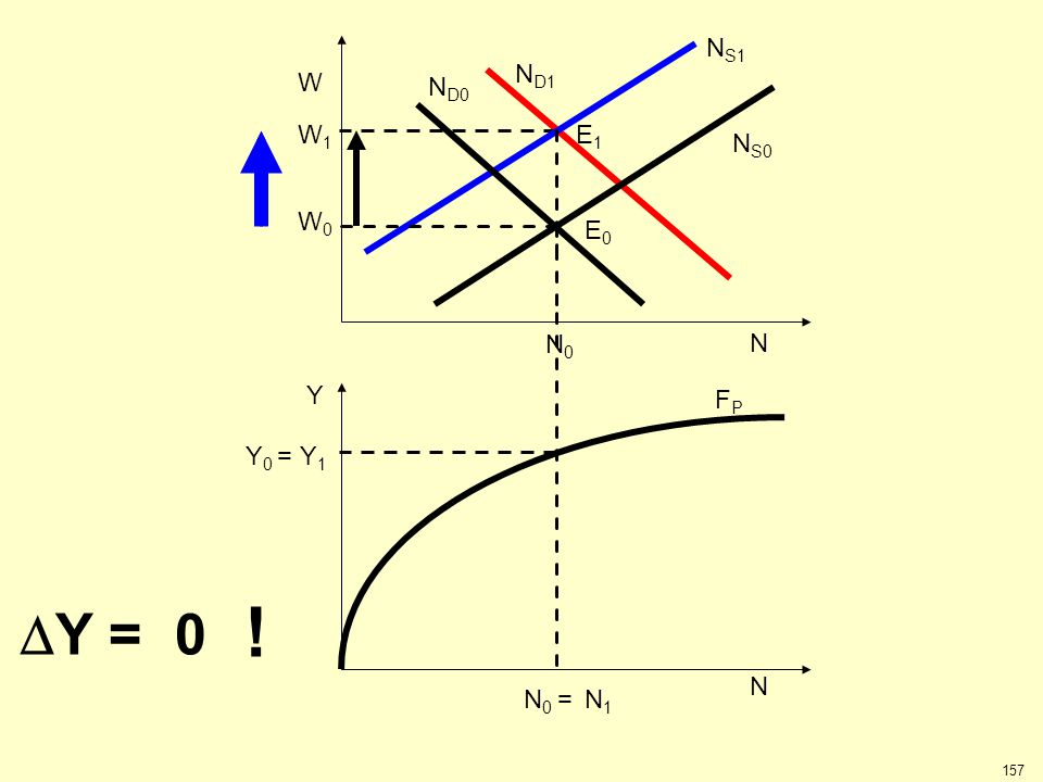 NS1 W0 W N NS0 ND0 N0 ND1 W1 E1 E0 Y0 = Y1 FP N N0 = N1 Y DY = 0 !