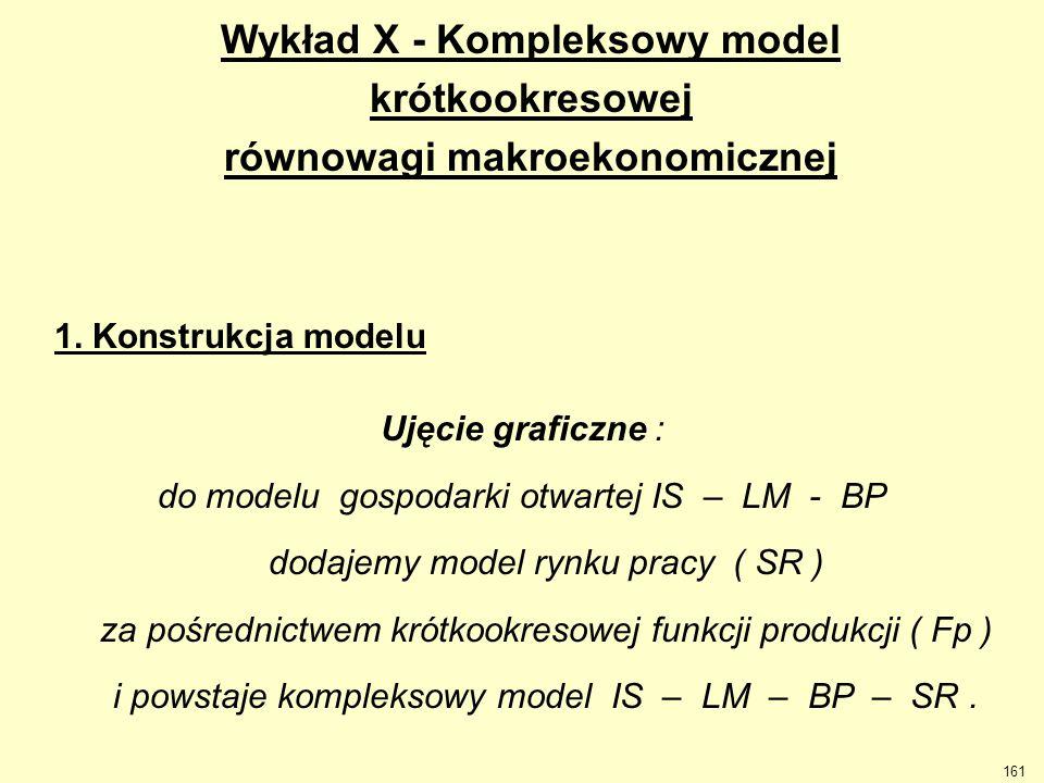 Wykład X - Kompleksowy model równowagi makroekonomicznej