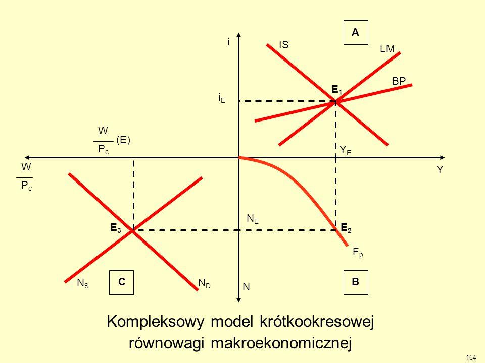 Kompleksowy model krótkookresowej równowagi makroekonomicznej