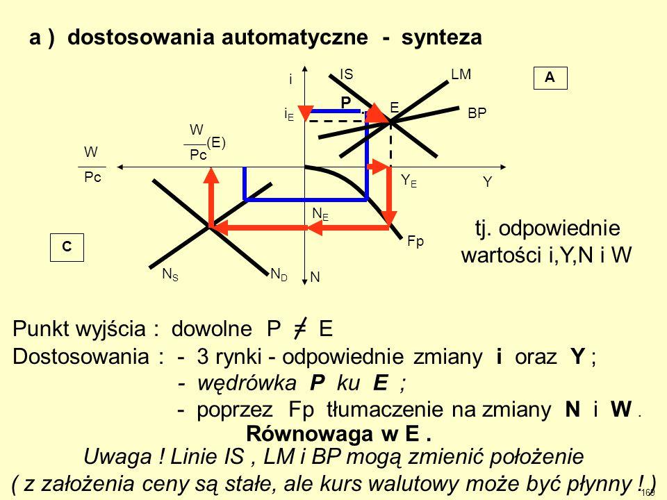 a ) dostosowania automatyczne - synteza