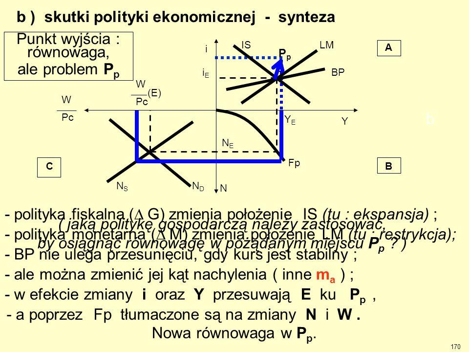 . b ) skutki polityki ekonomicznej - synteza