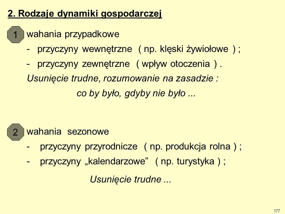 2. Rodzaje dynamiki gospodarczej