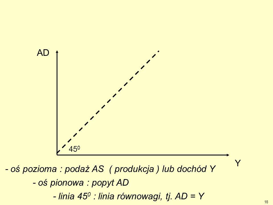 - oś pozioma : podaż AS ( produkcja ) lub dochód Y
