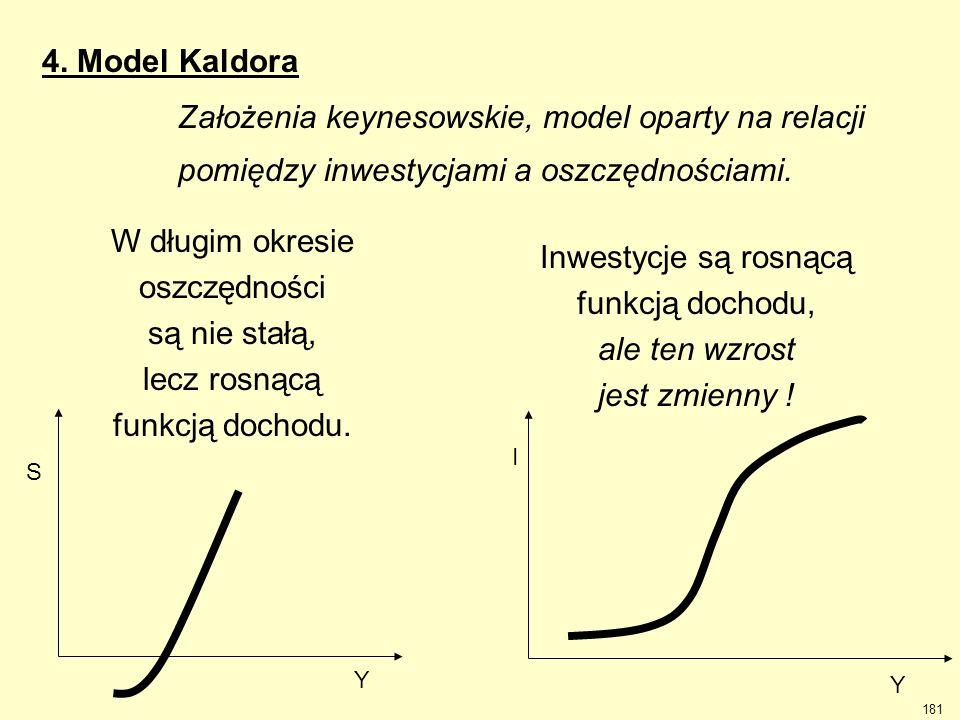 Założenia keynesowskie, model oparty na relacji