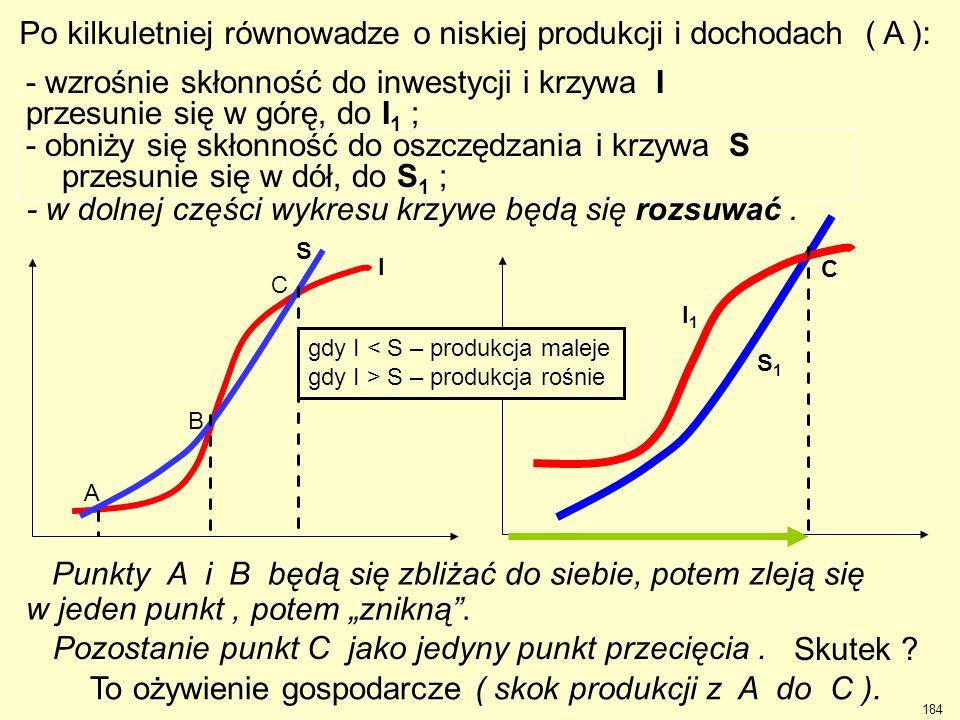 Po kilkuletniej równowadze o niskiej produkcji i dochodach ( A ):