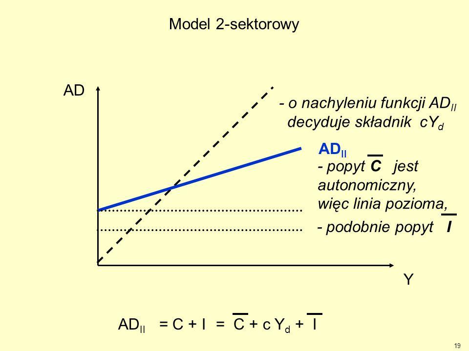 Model 2-sektorowy AD. - o nachyleniu funkcji ADII. decyduje składnik cYd. ADII. - popyt C jest autonomiczny,