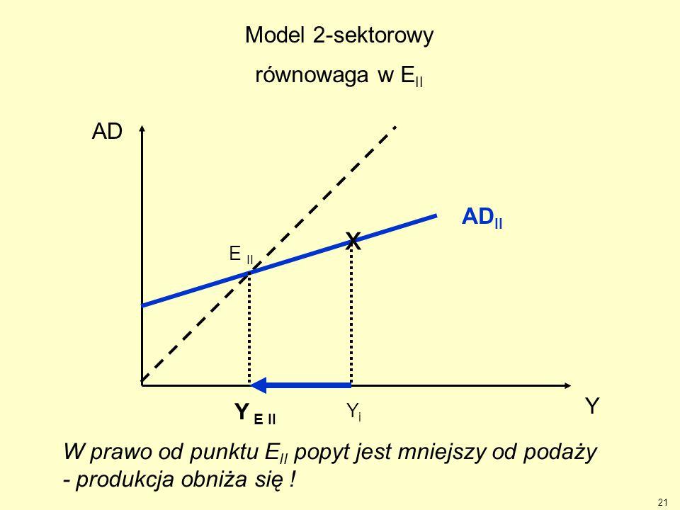 x Model 2-sektorowy równowaga w EII AD ADII Y Y E II