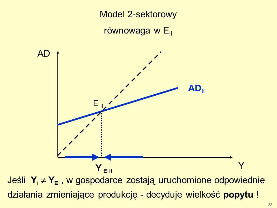 Model 2-sektorowy równowaga w EII AD ADII Y Y E II
