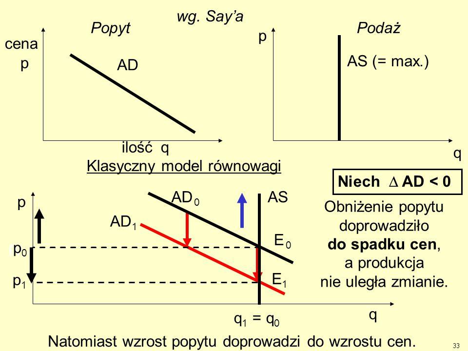 Klasyczny model równowagi Niech D AD < 0 AD AS