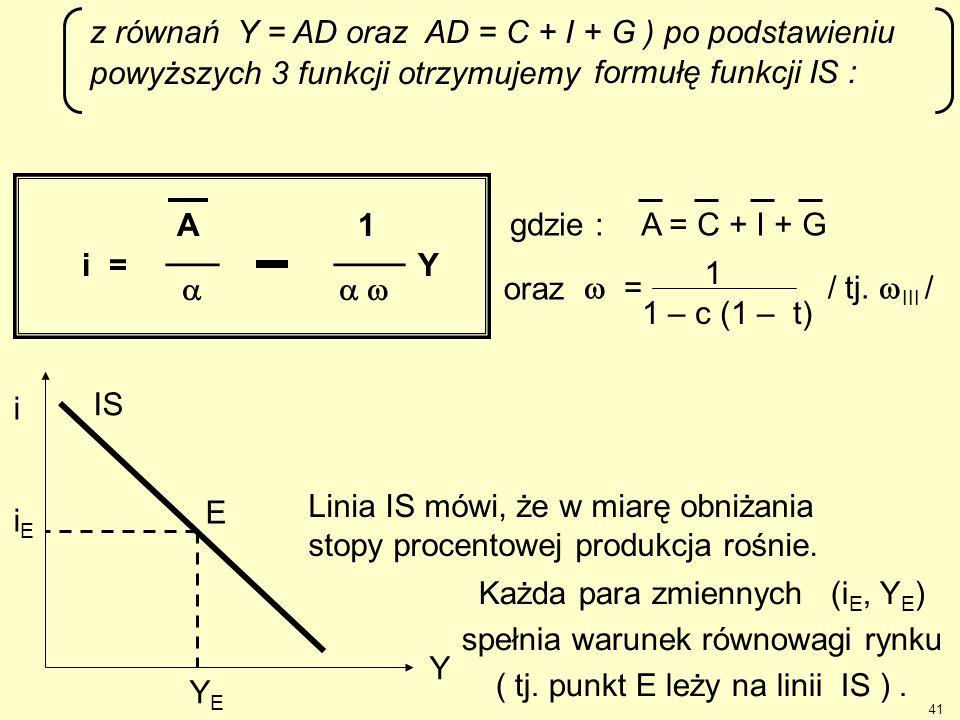 z równań Y = AD oraz AD = C + I + G ) po podstawieniu powyższych 3 funkcji otrzymujemy