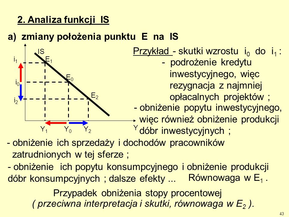 a) zmiany położenia punktu E na IS