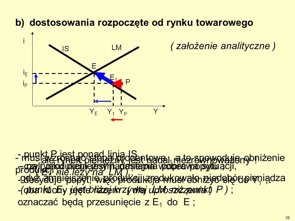 . b) dostosowania rozpoczęte od rynku towarowego