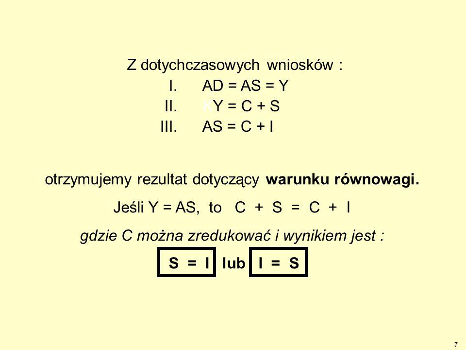 Z dotychczasowych wniosków : I. AD = AS = Y II. KY = C + S