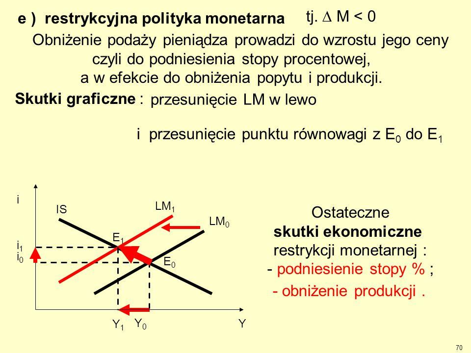 e ) restrykcyjna polityka monetarna