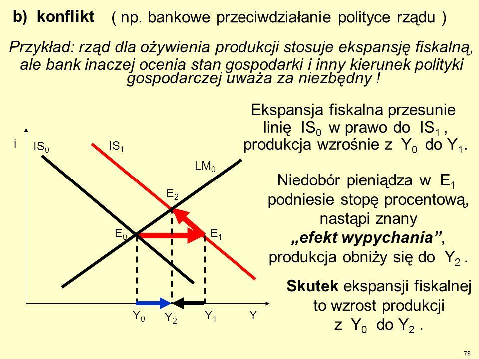 ( np. bankowe przeciwdziałanie polityce rządu )