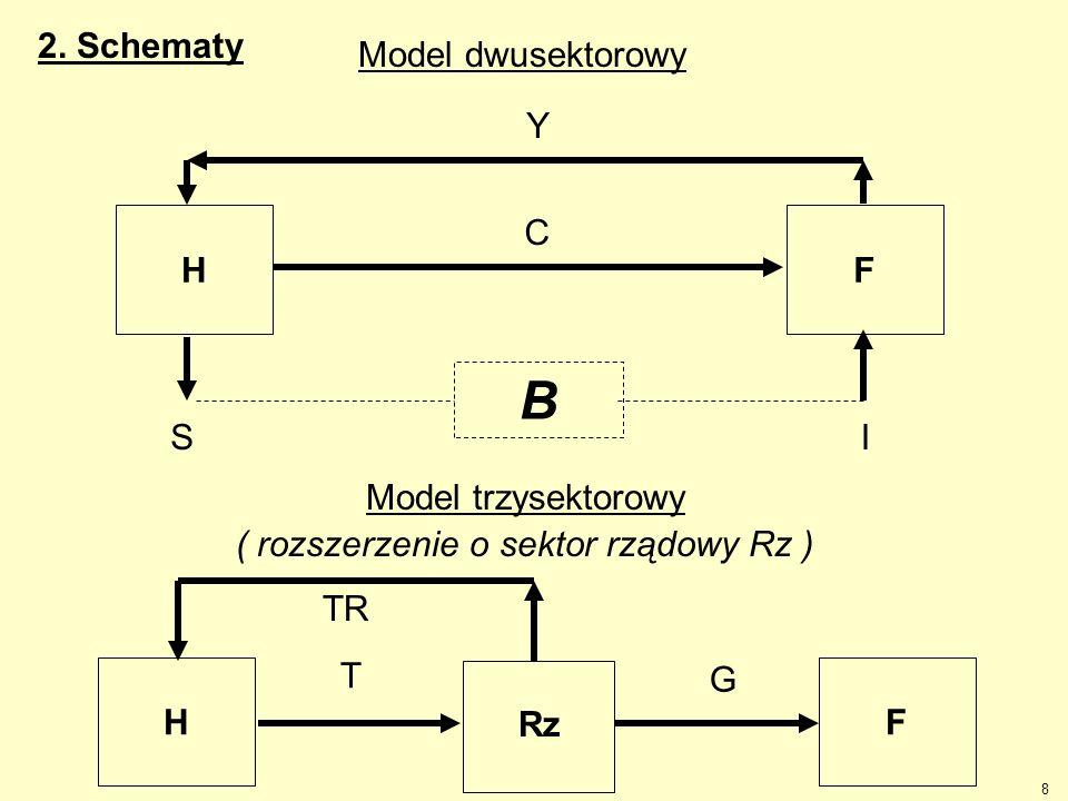 Model trzysektorowy ( rozszerzenie o sektor rządowy Rz )