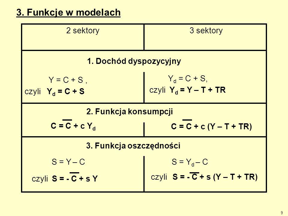 3. Funkcje w modelach 2 sektory 3 sektory Y = C + S , czyli Yd = C + S
