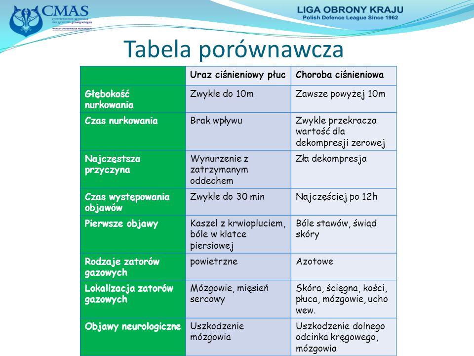 Tabela porównawcza Uraz ciśnieniowy płuc Choroba ciśnieniowa