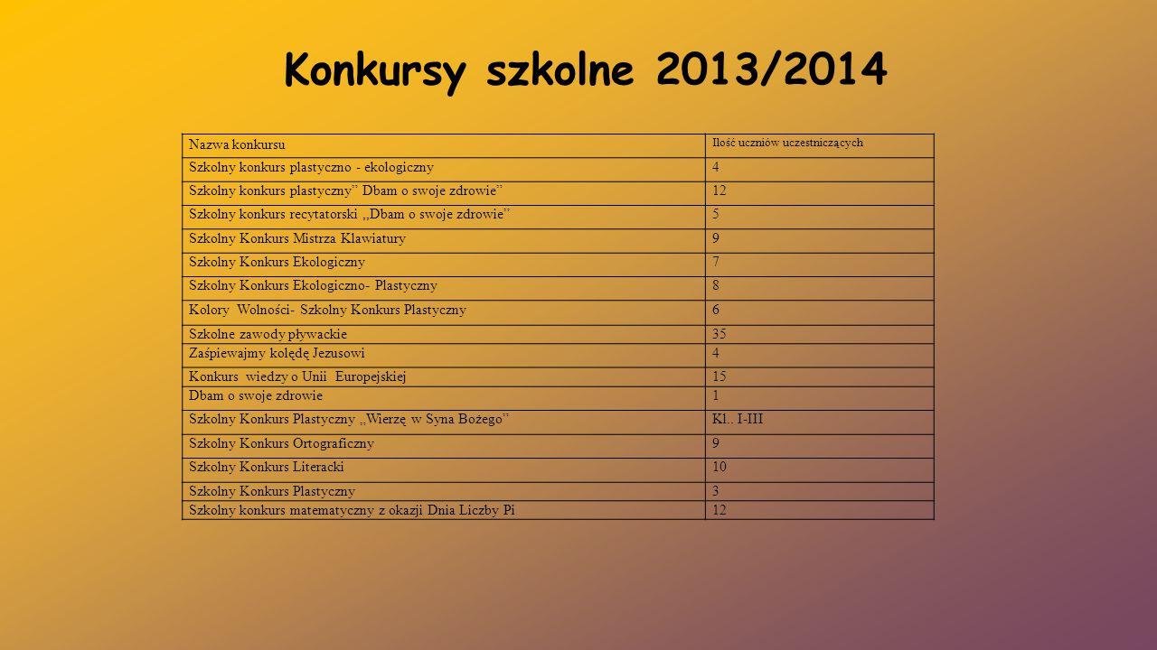 Konkursy szkolne 2013/2014 Nazwa konkursu