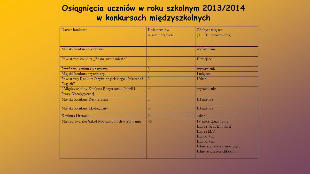 Osiągnięcia uczniów w roku szkolnym 2013/2014 w konkursach międzyszkolnych