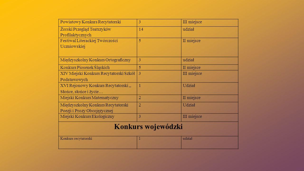 Konkurs wojewódzki Powiatowy Konkurs Recytatorski 3 III miejsce