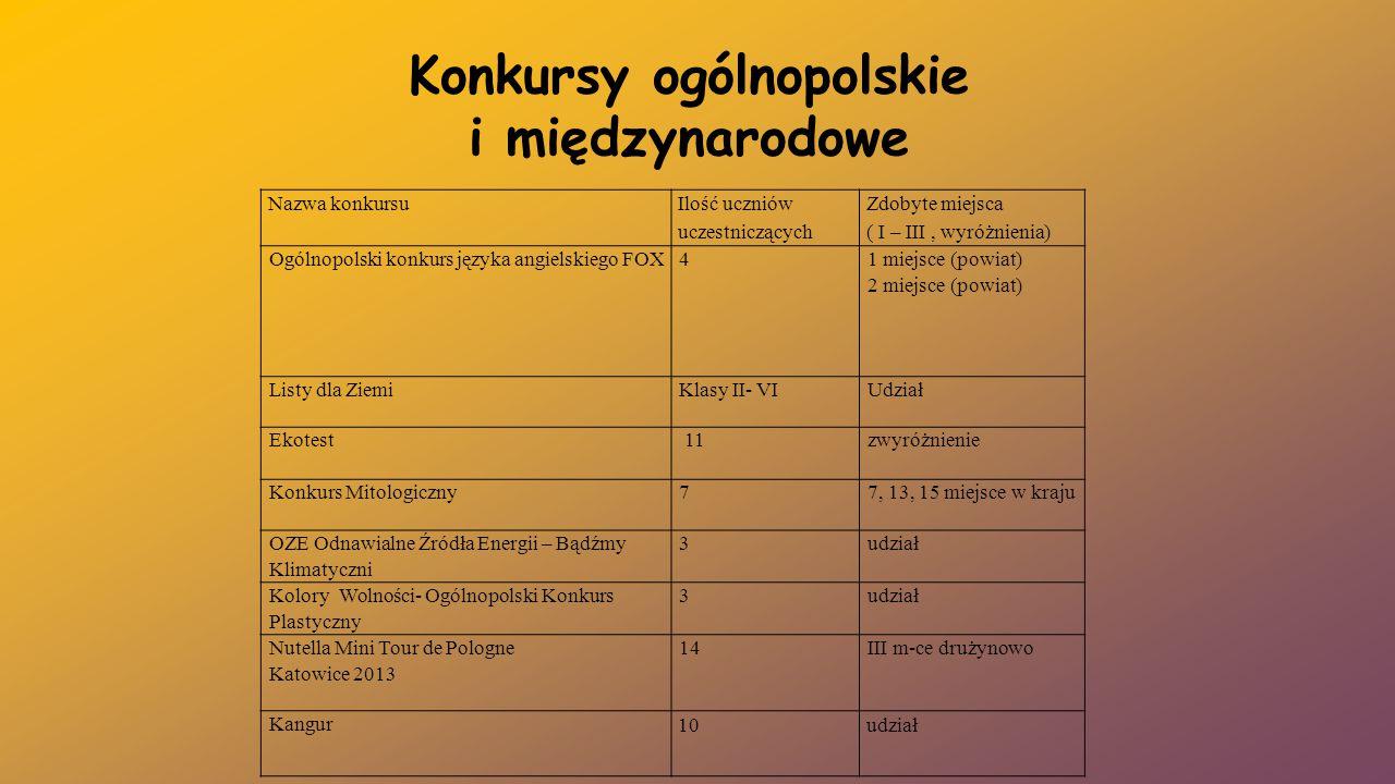 Konkursy ogólnopolskie i międzynarodowe