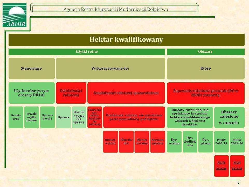 Hektar kwalifikowany Obszary zalesione w ramach: ZGR ZGNR Użytki rolne