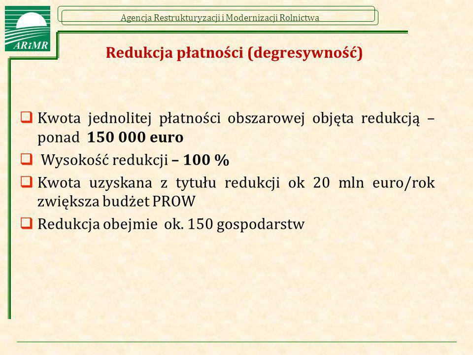 Redukcja płatności (degresywność)