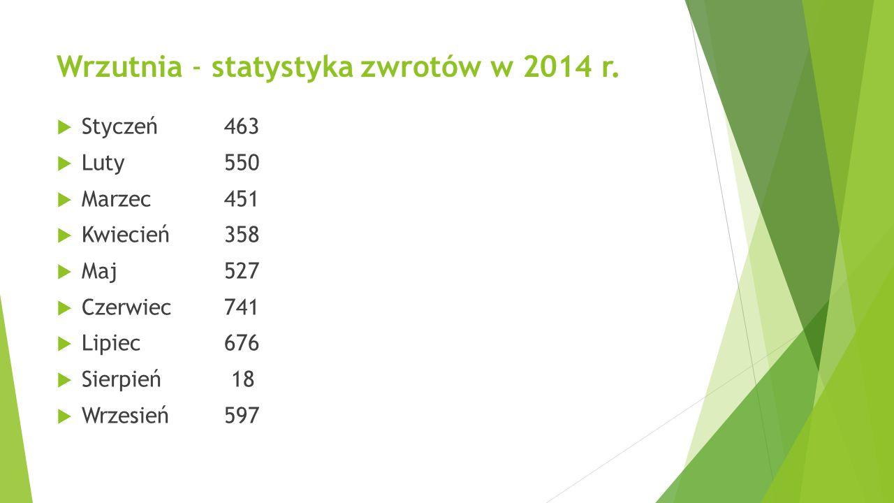 Wrzutnia - statystyka zwrotów w 2014 r.