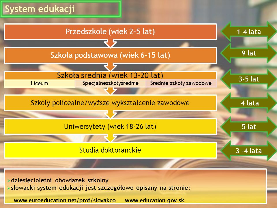 System edukacji Szkoła podstawowa (wiek 6-15 lat)